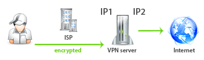 Different input and output IP addresses on VPN server