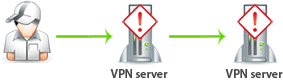 Danger at using Double VPN, Triple VPN and Quad VPN