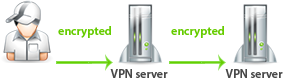 How to work Double VPN, Triple VPN and Quad VPN