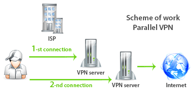 What is a Parallel VPN
